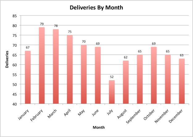 MonthDeliveries