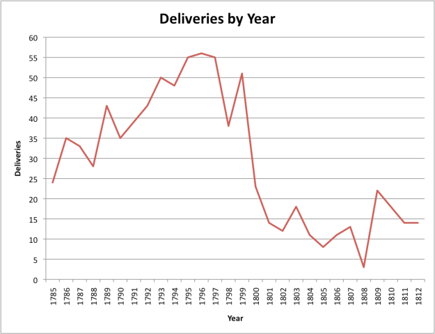 Year Deliveries