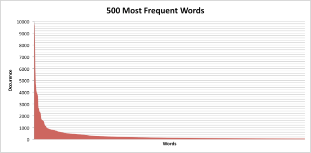 Top500Words